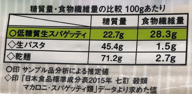 カルディ低糖質パスタと普通のパスタの比較表